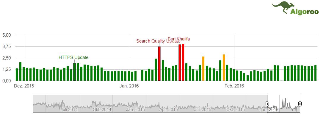 Bewegungen in  den Google Suchergebnissen Januar Februar 2016