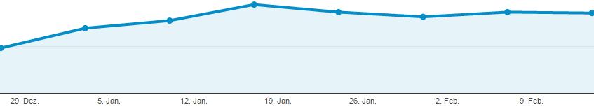 Google Analytics nur Channel Organic Search Januar Februar 2016