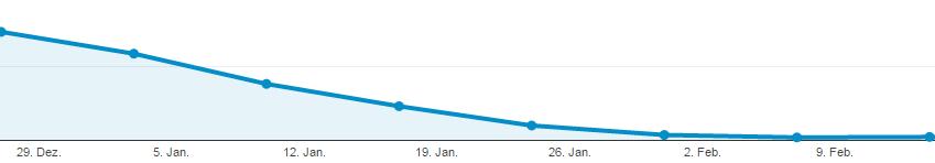 Google Analytics Channel Referral Januar Februar 2016