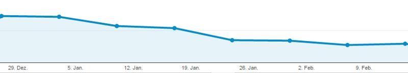 Rückgang Sitzungen in Google Analytics Januar Februar 2016