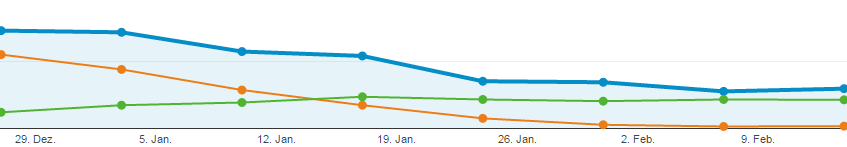 Google Analytics Januar Februar 2016 - Sitzungen - Referral - Organic Search