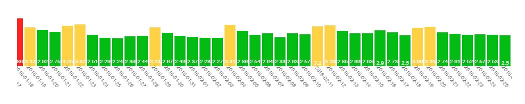 serp.watch bewegungen im google ranking januar februar 2016