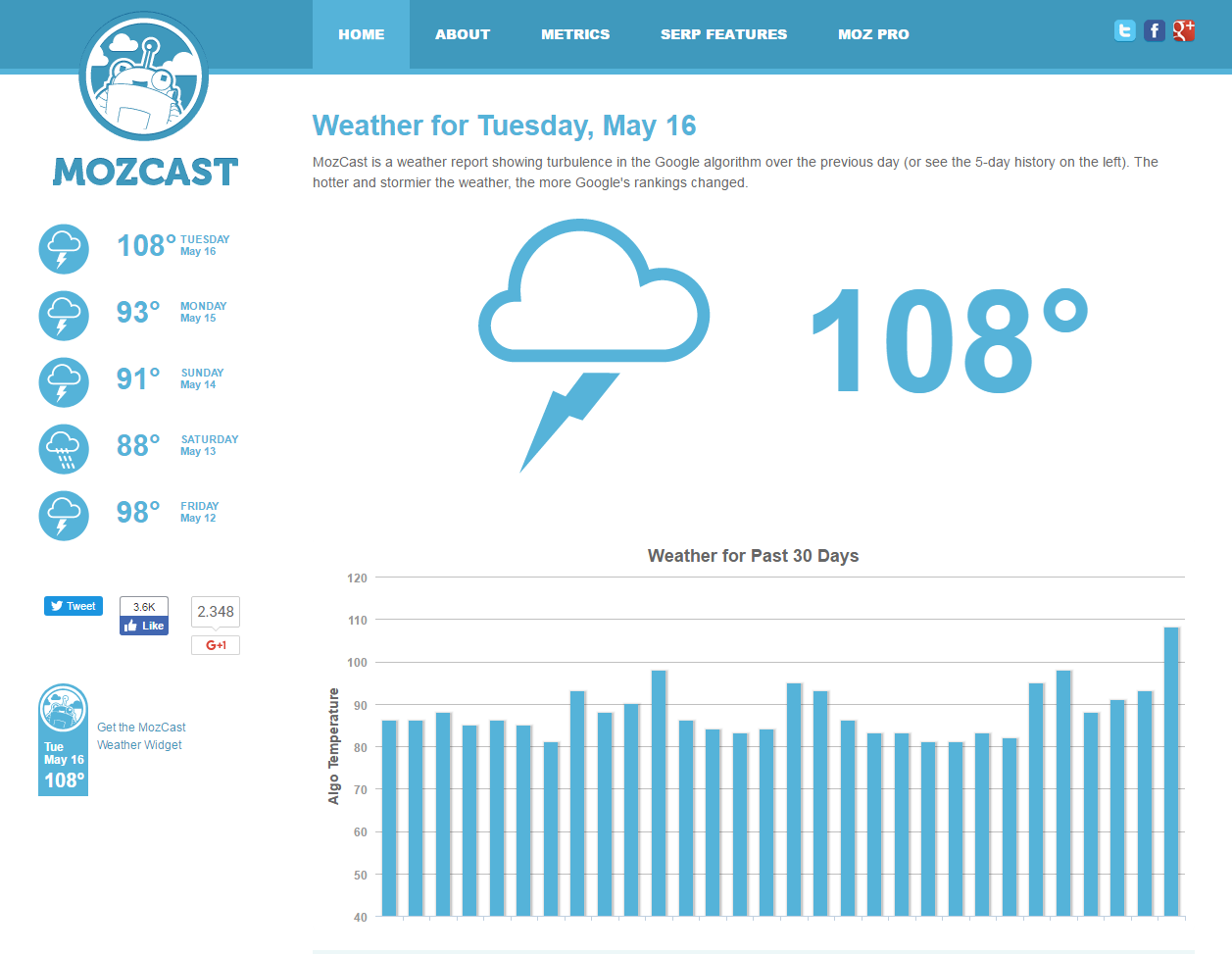 mozcast-com-algorithm-temperatur-google-serps
