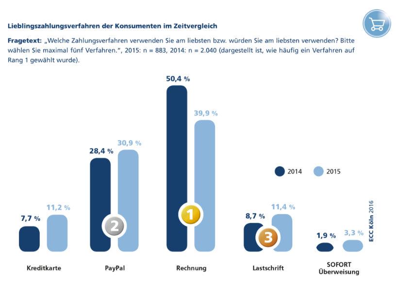 ecc-payment-studie-rechnung-verliert-deutlich-in-der-gunst-der-online-shopper